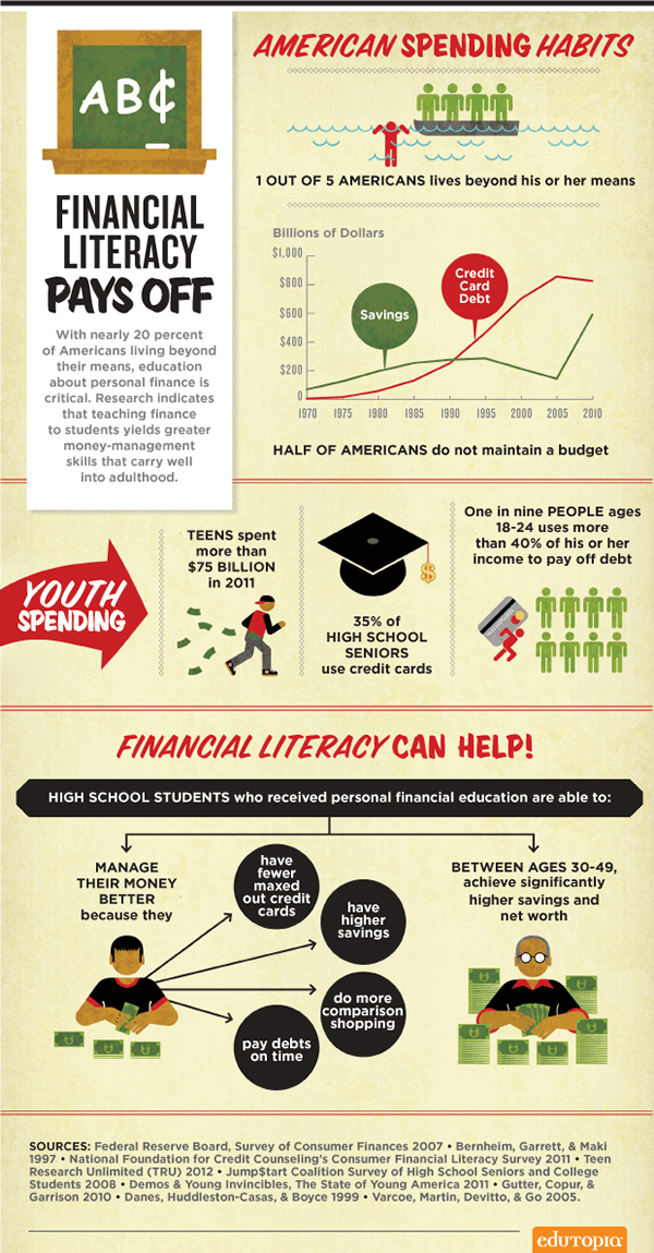 Financial Literacy Pays Off Infographic