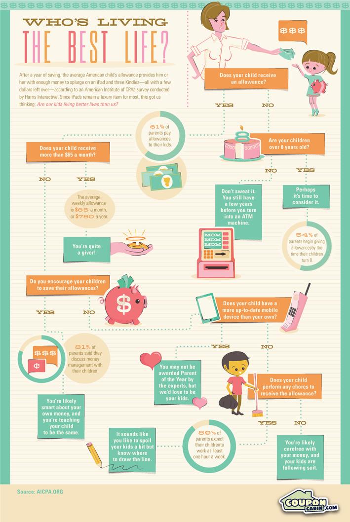 Kids Allowance #Infographic