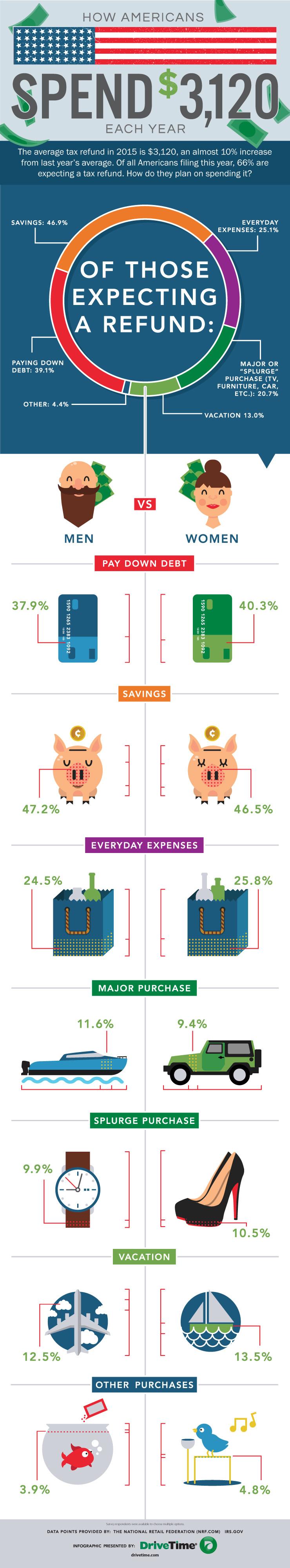 Tax Refund #Infographic | www.TheHeavyPurse.com