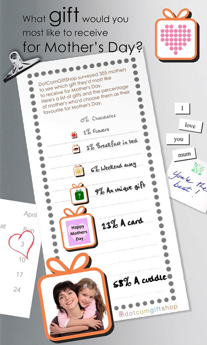 What Mom Wants for Mother's Day #Infographic   www.TheHeavyPurse.com